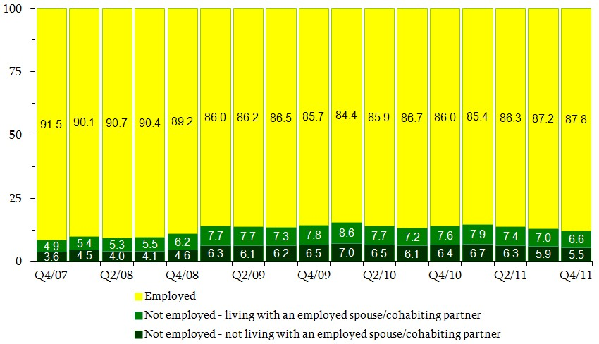 Figure 9. Percent Distribution of Fathers by Employment Status and Living Arrangement. See tables in appendix for data.