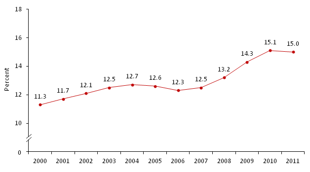 Poverty Rate of All Persons 2000-2011