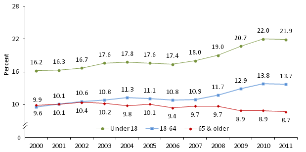 Poverty Rate of All Persons by Age 2000-2011