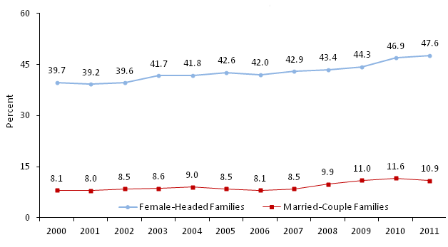 Child Poverty by Family Structure 2000-2011