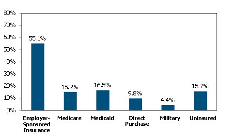 Sources of Insurance Coverage, 2011
