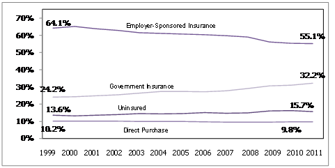 Insurance Trends, 1999-2011