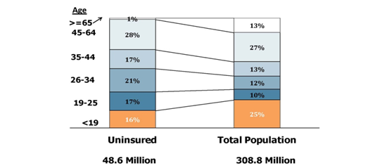 Profile of the Uninsured vs. Total Population by Age, 2011