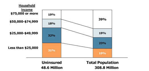 Profile of the Uninsured vs. Total Population by Household Income, 2011