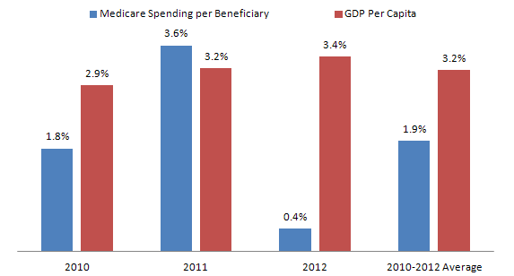 Exhibit 1. Annual Increase in Medicare Spending Per Beneficiary and GDP Per Capita