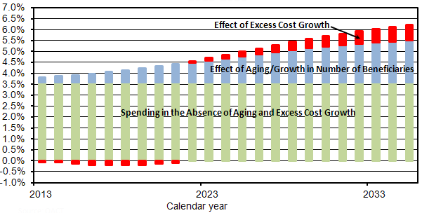 Exhibit 3. Culmulative Contribution of Aging and Excess Cost Growth to Medicare Spending Under OACT's Alternative Scenario, 2013-2035