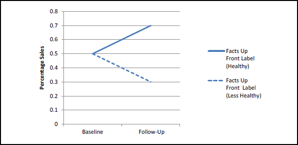 Figure 3-1. Hypothetical Results of Effects of Facts Up Front Symbol on Proportion of Sales