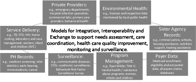 "This is a diagram illustrating the different sources of information that are relevant to public health practice. It is an oval with several boxes representing different sources of data arranged around the oval. These boxes include (1) information from private providers such as emergency departments, hospital infection specialists, commercial laboratories, primary care providers and behavioral health providers; (2) information related to environmental health such as information on licenses and inspections maintained by local health departments; (3) records from sister agencies to public health such as criminal justice, schools, housing assistance, nutrition support and heating assistance; (4) data from health care payers such as Medicaid enrollment, eligibility and encounter data and all payers claims databases; (5) data collected for the purpose of program management including data related to the Ryan White Program, Title V, mental health and substance abuse programs and women's, infants and children's (WIC) programs; (6) Surveillance data including data related to communicable diseases, sexually transmitted diseases, syndromic surveillance data and data from the Behavioral Risk Factor Surveillance Survey; (7) public health records such as newborn screening data, vital statistics data, early hearing data, immunization data and cancer data; (8) data captured during the delivery of public health services including tuberculosis clinics, HIV/AIDs clinics, case management and women, infant and children (WIC) services. Because one of the goals of public health informatics is effective coordination of information, in the middle of the oval we highlight this objective with the text ""Models for Integration, Interoperability and Exchange to support needs assessment, care coordination, health care quality improvement, monitoring and surveillance""."