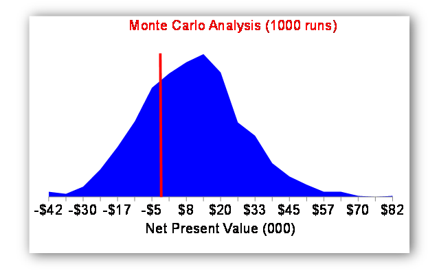 This exhibit displays the distribution of potential outcomes for a given policy option, with the horizontal axis displaying a range of net present values ranging from -$$$ to +$$$, and the vertical axis the frequency of each value over that distribution occurring in a series of 1000 Monte Carlo simulations. The roughly bell-shaped probability distribution reveals that, given the model assumptions employed, the likelihood of net benefits from the policy being greater than 0 occurs 75% of the time.