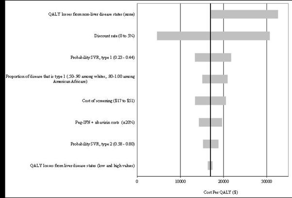 This exhibit illustrates a univariate sensitivity of a new screening strategy for hepatitis C to one-at-a-time changes in model parameters. There are 8 parameters ordered from top to down by most to least impact on the cost-effectiveness (CE) ratio. The first bar reflects a binary parameter, such that if there were no QALY losses from non-liver disease states, the CE ratio would increase by as much as over 15,000 dollars per QALY. The second bar reflects the discount rate which can range from 0 to 5 percent, and the CE ratio could increase or decrease by as much as just fewer than 15,000 dollars per QALY. The third bar is the probability of a sustained viral response, type 1, ranging from 0.23 to 0.44, and the CE ratio could increase by as much as around 5,000 dollars per QALY or decrease by as much as around 3,300 dollars per QALY. The fourth bar is the proportion of disease that is type 1, ranging from 0.5 to 0.9 for Whites and 0.8 to 1.0 for American Africans. The CE ratio could increase by as much as around 4,000 dollars per QALY or decrease by as much as around 2,000 dollars per QALY. The fifth is cost per screening, ranging from 17 to 51 dollars, and it could increase or decrease the CE ratio by as much as around 4,000 dollars per QALY, The sixth is pegylated interferon with ribavirin costs, plus or minus 20 percent, and it could increase or decrease the CE ratio by as much as around 3,000 dollars per QALY. The seventh is the probability of a sustained viral response, type 2, ranging from 0.58 to 0.8, and it could increase or decrease the CE ratio by as much as around 2,000 dollars per QALY, The eight is the QALY losses from liver disease states, utilizing low and high values, and it could increase or decrease the CE ratio by as much as 1,000 dollars per QALY,