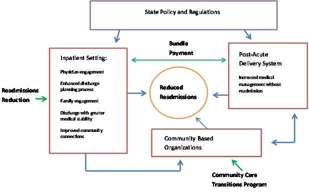 Exhibit 6-1: Schematic of Relationship between ACA Initiatives that Target Readmissions Reeducation