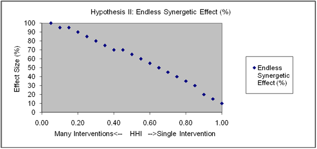 Exhibit 6-3: Increase in Effect Size due to Synergetic Effects from Multiple ACA Interventions