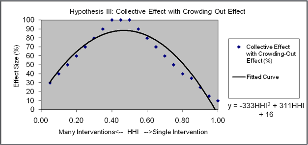 Exhibit 6-4: Turning Point in Effect Size due to Crowding-Out Effects From Too Many Concurrent ACA Interventions