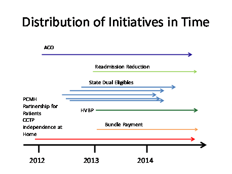 Exhibit 6-5: Distribution of Initiatives in Time
