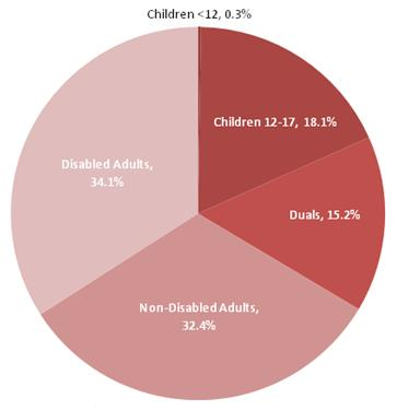 This is a pie chart that displays the percentage of Medicaid Core SA expenditures related to each eligibility group in FFS states. The shares are: children less than 12 0.3 percent, children 12-17 18.1 percent, duals 15.2 percent, non-disabled adults 32.4 percent, and disabled adults 34.1 percent.