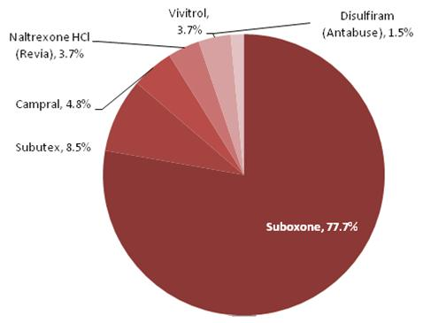 This is a pie chart that displays the percentage of prescribed drug expenditures by type of drug. The shares are: Suboxone 77.7 percent, Subutex 8.5 percent, Campral 4.8 percent, Naltrexone HCl (Revia) 3.7 percent, Vivitrol 3.7 percent, and Disulfiram (Antabuse) 1.5 percent.