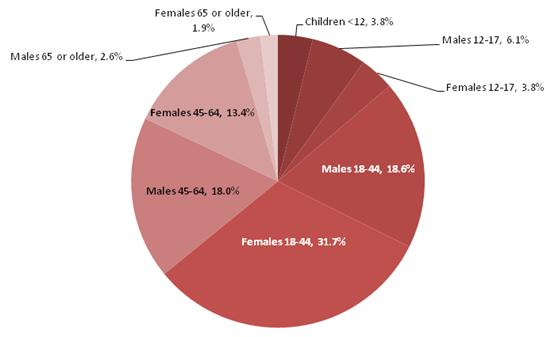 This is a pie chart that displays the distribution of Medicaid enrollees in the FFS states with a SA diagnosis by demographic group.  The shares are:  Children less than 12 3.8 percent, Males 12-17 6.1 percent, Females 12-17 3.8 percent, Males 18-44 18.6 percent, Females 18-44 31.7 percent, Males 45-64 18.0 percent, Females 45-64 13.4 percent, Males 65 or older 2.6 percent and Females 65 or older 1.9 percent.
