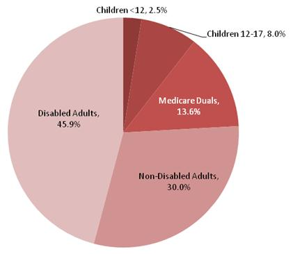 This is a pie chart that displays the percentage of Medicaid Core FFS SA expenditures related to each eligibility group in the MC states. The shares are: children less than 12 2.5 percent, children 12-17 8.0 percent, duals 13.6 percent, non-disabled adults 30.0 percent, and disabled adults 45.9 percent.