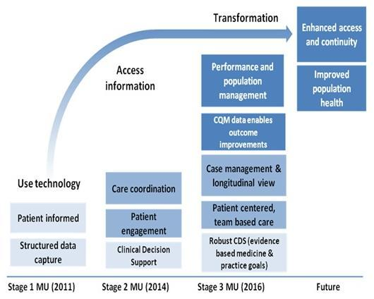 Stage 1 MU (2011): Use technology--Patient informed; Structured data capture. Stage 2 MU (2014): Access information--Care coordination; Patient engagement; Clinical decision support (CDS). Stage 3 MU (2016): Transformation--Performance and population management; Clinical quality model data enables outcome improvements; Case management & longitudinal view; Patient centered, team based care; Robust CDS. Future: Enhanced access and continuity; Improved population health.