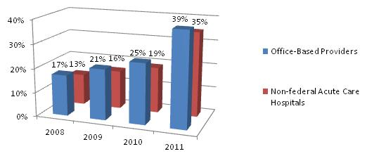 Bar chart: Office-Based Providers--2008 (17%); 2009 (21%); 2010 (25%); 2011 (39%); Non-federal Acute Care Hospitals--2008 (13%); 2009 (16%); 2010 (19%); 2011 (35%).