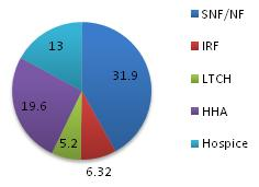 Pie chart: SNF/NF 31.9; IRF 6.32; LTCH 5.2; HHA 19.6; Hospice 13.