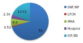 Pie chart: SNF/NF 50; LTCH 0.52; HHA 4.8; Hospice 2.36; ICF/IID 13.62.