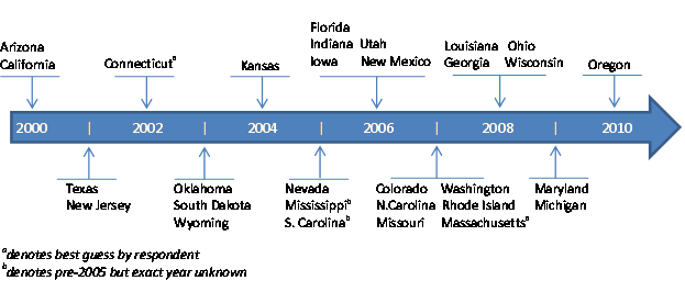 States That Took the Chafee Option by Year