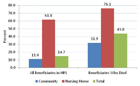 Figure 4-1 is a bar chart displaying the prevalence of cognitive impairment among Medicare beneficiaries in the HRS data. The left side displays bars for the overall HRS and indicates that 11.0% of the community sample, 61.8% of the nursing home sample, and 14.7% total sample have cognitive impairment. The right side displays the prevalence of cognitive impairment for the decedents, indicating that 31.9% of the community decedents, 76.1% of the nursing home decedents, and 43.8% of all decedents had cognitive impairment.