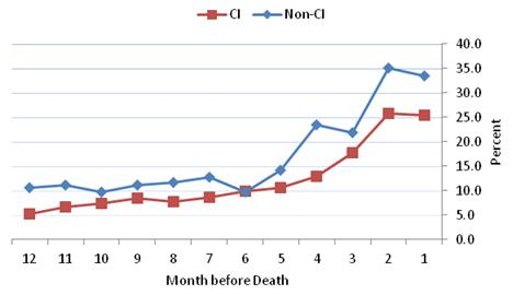 Figure 4-10 is a line graph displaying the percent of HRS decedents from nursing homes with any hospitalization during each month in the last 12 months of life for the CI and non-CI groups--each represented as a line. The 12 months are displayed along the x axis in descending order and the percent is along the y axis. In all but the 6th month when the hospitalization rates were the same, the non-CI group had higher hospitalization rates in all months before death compared to the non-CI group. Hospitalization rates began to increase starting around month 6 for both groups, but they stabilized in the final two months. In the final month before death, 33.5% of the non-CI group and 25.4% of the CI group had hospitalizations.