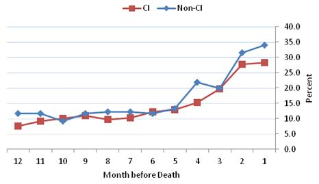Figure 4-11 is a line graph displaying the percent of HRS decedents from nursing homes with any ED visits during each month in the last 12 months of life for the CI and non-CI groups--each represented as a line. The 12 months are displayed along the x axis in descending order and the percent is along the y axis. The rates of ED visits were fairly close between the two groups, and they increased slightly over time. However, in the final two months before death, the ED rates diverged and the non-CI group had higher ED use compared to the CI group. In the final month before death, 34.0% of the non-CI group and 28.3% of the CI group had ED visits.