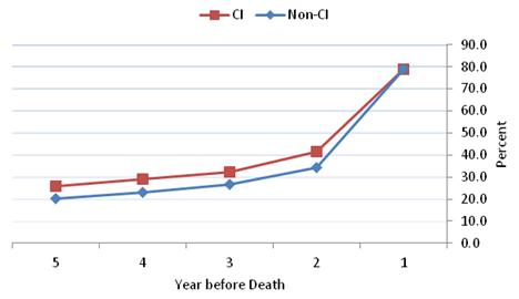 Figure 4-4 is a line graph displaying the percent of HRS decedents from the community with any hospitalization during each year in the last five years of life for the CI and non-CI groups?each represented as a line. The 5 years are displayed along the x axis in descending order and the percent is along the y axis. The lines for both groups differ by a few percentage points for years 5 through 2, starting at 25.9% and 20.2% hospitalization rates in year 5 for the CI and non-CI groups, respectively. The lines increase slightly and then converge at the 1 year before death marker at which point just under 79% of both groups had a hospitalization in the last year of life.