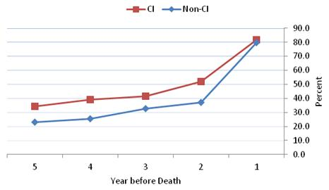 Figure 4-5 is a line graph displaying the percent of HRS decedents from the community with any ED visit during each year in the last five years of life for the CI and non-CI groups?each represented as a line. The 5 years are displayed along the x axis in descending order and the percent is along the y axis. The lines for both groups differ by over 10 percentage points for years 5 through 2, starting at 34.3% and 22.9% with any ED visit in year 5 for the CI and non-CI groups, respectively. Both lines increase for the subsequent years and then converge at the 1 year before death marker at which point 81.6% and 79.7% of the CI and non-CI groups had any ED visits during the last year of life, respectively.