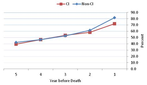 Figure 4-7 is a line graph displaying the percent of HRS decedents from nursing homes with any ED visit during each year in the last five years of life for the CI and non-CI groups?each represented as a line. The 5 years are displayed along the x axis in descending order and the percent is along the y axis. In the 5 years before death, the rate of ED visits was 42.1% for the non-CI and 39.7% for the CI groups. The lines for both groups are within 1-2 percentage points in years 5, 4, and 3. However, the lines begin to diverge starting in year 2. In the last year of life, 81.7% of the non-CI group and 72.0% of the CI group had an ED visit.
