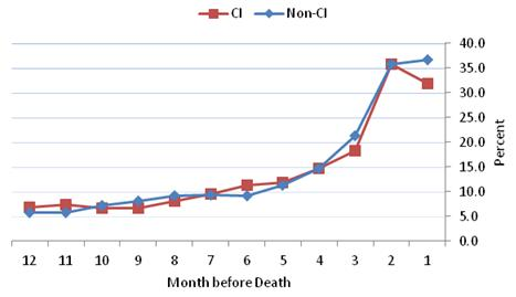 Figure 4-8 is a line graph displaying the percent of HRS decedents from the community with any hospitalization during each month in the last 12 months of life for the CI and non-CI groups--each represented as a line. The 12 months are displayed along the x axis in descending order and the percent is along the y axis. In each of the months prior to death, the hospitalization rates are fairly close for both the CI and non-CI groups, and these rates begin to rise sharply around the 4th month before death. However, the pattern diverges between the two groups in the final month before death when 31.8% of the CI group and 36.6% of the non-CI group had any hospitalizations during the last month before death.