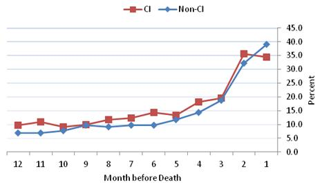 Figure 4-9 is a line graph displaying the percent of HRS decedents from the community with any ED visit during each month in the last 12 months of life for the CI and non-CI groups--each represented as a line. The 12 months are displayed along the x axis in descending order and the percent is along the y axis. In each of the months prior to death, except for the final month, the ED rates are slightly higher or the same for the CI group compared to the non-CI group. These rates increase sharply for both groups around the 4th month. However, during the last month before death, the ED rates decline for the CI group only, and continued to increase for the non-CI group. In this final month, 39.1% of the non-CI and 34.4% of the non-CI group had ED visits.