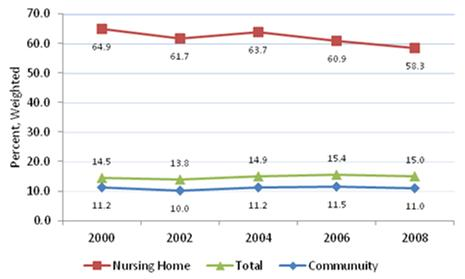 Line Chart: Community--2000 (11.2), 2002 (10.0), 2004 (11.2), 2006 (11.5), 2008 (11.0); Nursing Home--2000 (64.9), 2002 (61.7), 2004 (63.7), 2006 (60.9), 2008 (58.3); Total--2000 (14.5), 2002 (13.8), 2004 (14.9), 2006 (15.4), 2008 (15.0).