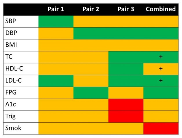 FIGURE 5.1: Illustrates individual, within intervention-control site pair differences, plus combined intervention-control site pair differences on change in physical health indicators during the one year study period. These results are presented in tabular form in the appendix (Table A.2). We also note that for the combined (i.e., all 3 intervention-control site pairs), TC, HDL-C, and LDL-C differences (all favoring PBHCI) were significant in analyses of the ?at risk? subsample of consumers.