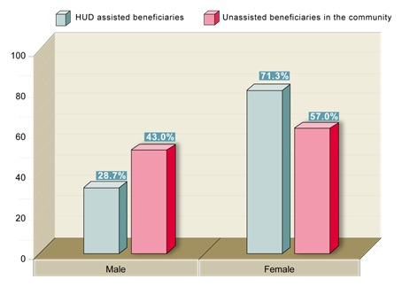 FIGURE 13, Bar Chart: Male--HUD assisted beneficiaries (28.7%), Unassisted beneficiaries in the community (43.0%);  Female--HUD assisted beneficiaries (71.3%), Unassisted beneficiaries in the community (57.0%).