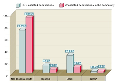 FIGURE 14, Bar Chart: Non-Hispanic White--HUD assisted beneficiaries (64.3%), Unassisted beneficiaries in the community (87.3%); Hispanic--HUD assisted beneficiaries (9.5%), Unassisted beneficiaries in the community (3.2%); Black--HUD assisted beneficiaries (24.2%), Unassisted beneficiaries in the community (6.6%); Other--HUD assisted beneficiaries (2.0%), Unassisted beneficiaries in the community (2.9%).
