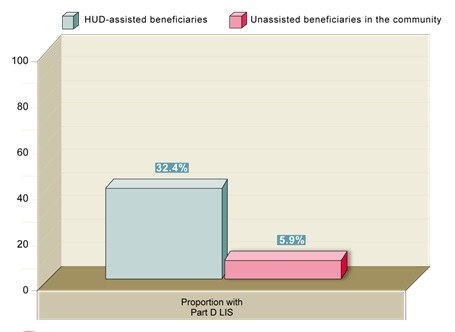 FIGURE 15, Bar Chart: HUD-assisted beneficiaries (32.4%); Unassisted beneficiaries in the community (5.9%).