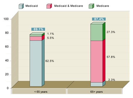 FIGURE 6, Stacked Bar Chart: <65 years--Medicaid (62.5%), Medicaid & Medicare (5.5%), Medicare (1.1%), Total (69.1%); 65+ years--Medicaid (2.3%), Medicaid & Medicare (57.8%), Medicare (27.3%), Total (27.3%).