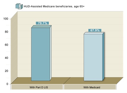 FIGURE 8, Bar Chart: With Part D LIS (79.7%), With Medicaid (67.9%).