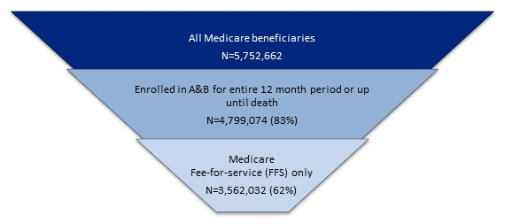 FIGURE 9, Inverted Pyramid: Top layer, All Medicare beneficiaries (N=5,752,662); Middle layer, Enrolled in A&B for entire 12 month period or up until death (N=4,799,074 or 83%); Lower layer, Medicaid Fee-for-service only (N=3,562,032 or 62%).