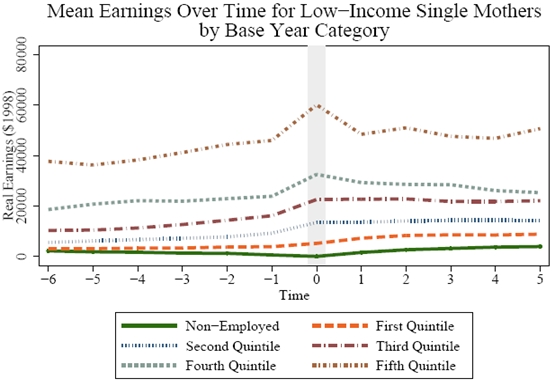 Figure 4.3a1: Mean Earnings Over Time for Low-Income Single Mothers by Base Year Category. See Long Description for explanation and/or data.