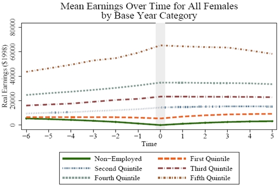 Figure 4.3a3: Mean Earnings Over Time for All Females by Base Year Category. See Long Description for explanation and/or data.