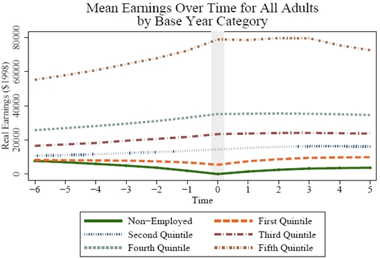 Figure 4.3a5: Mean Earnings Over Time for All Adults by Base Year Category. See Long Description for explanation and/or data.