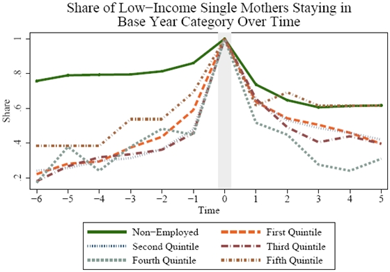 Figure 4.3b1: Share of Low-Income Single Mothers Staying in Base Year Category Over Time. See Long Description for explanation and/or data.