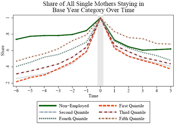 Figure 4.3b2: Share of All Single Mothers Staying in Base Year Category Over Time. See Long Description for explanation and/or data.