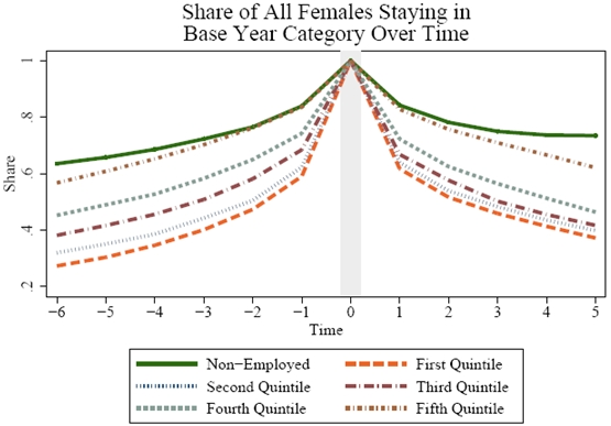 Figure 4.3b4: Share of All Females Staying in Base Year Category Over Time. See Long Description for explanation and/or data.