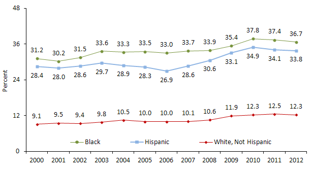 Child Poverty by Race and Ethnicity: 2000 to 2012